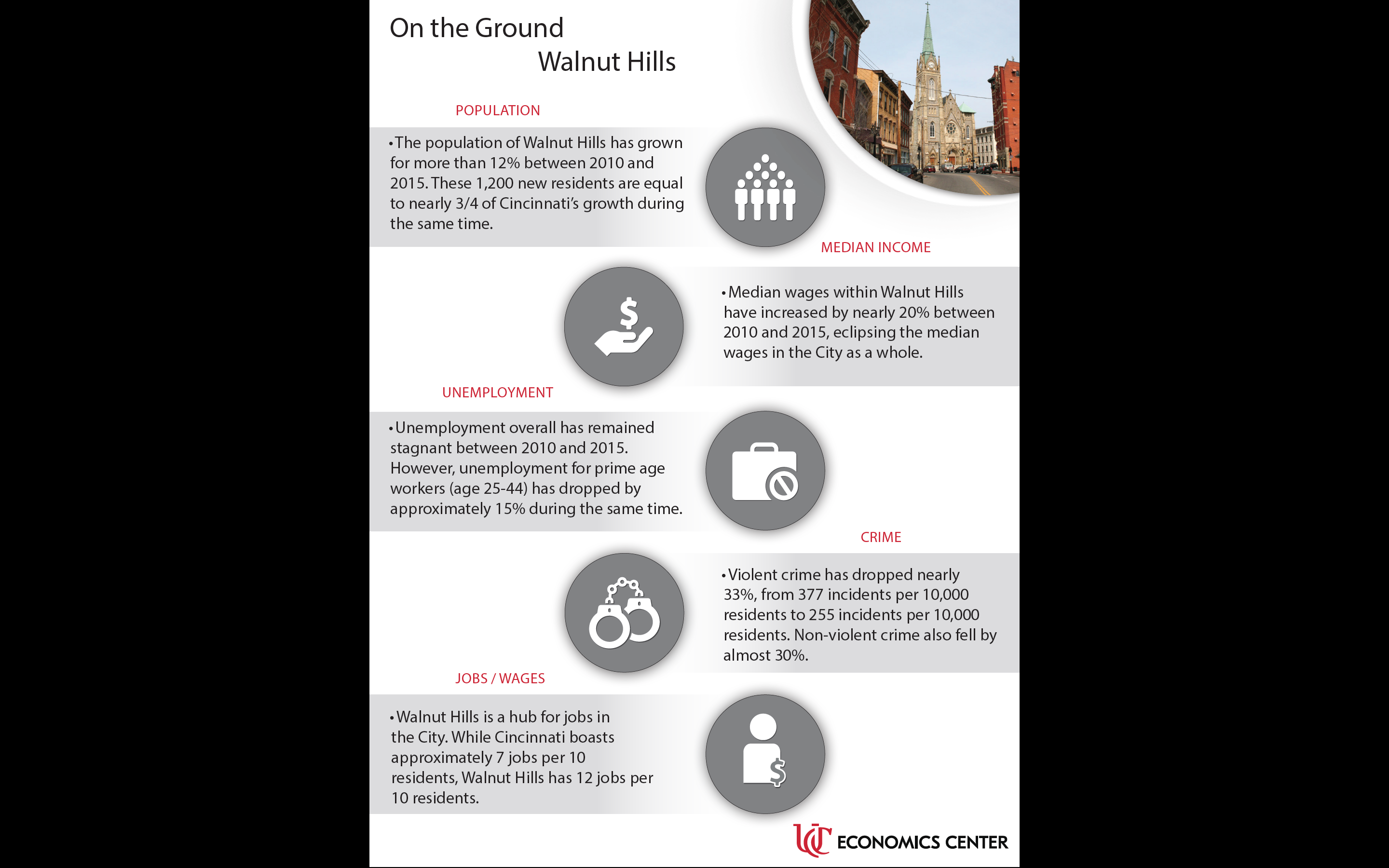 The team at the Economics Center produced a data analysis of Walnut Hills as part of On the Ground.