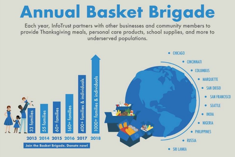 Each Thanksgiving, they donate more meals through their Basket Brigade.