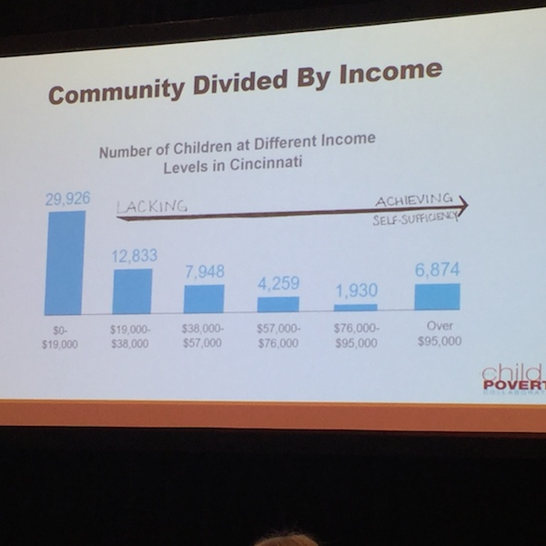 A chart detailing the income divide among Cincinnati children.