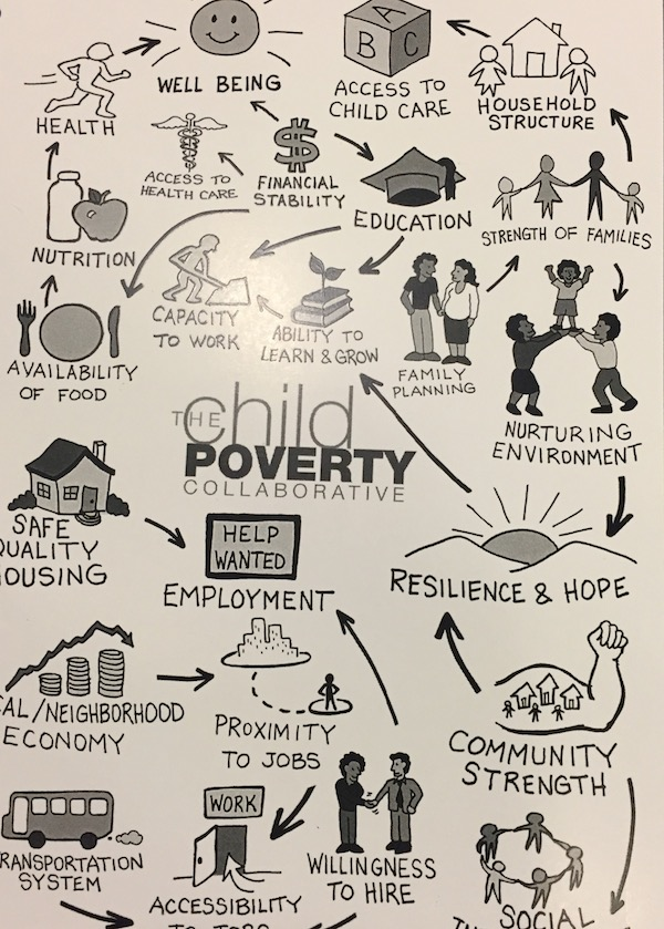 A whimsical graphic detailing the Childhood Poverty Summit's solutions and resources.