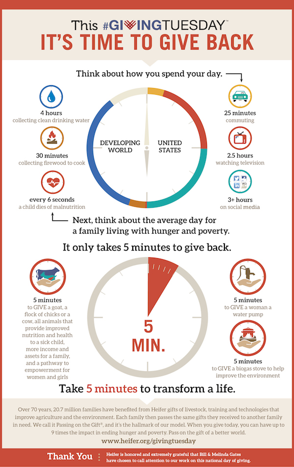 An infographic from Heifer.org breaks down how much time we spend doing things during the day, and how much time it takes to give.